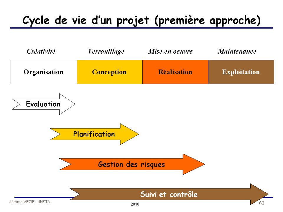 Cycle de vie d'un projet (première approche)