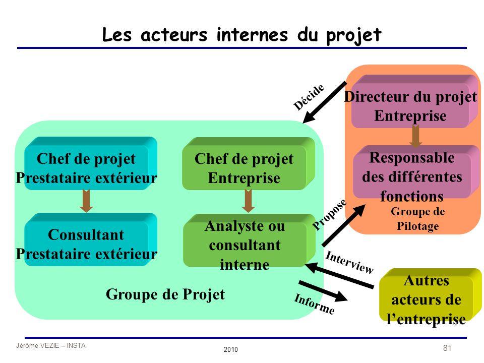 Les acteurs internes du projet