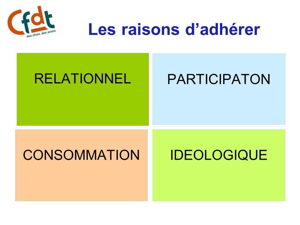 Les raisons d'adhérer RELATIONNEL PARTICIPATON CONSOMMATION
