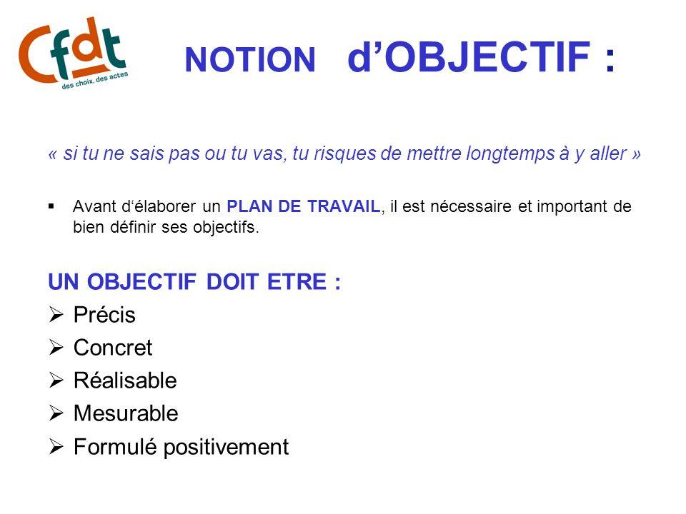 NOTION d'OBJECTIF : UN OBJECTIF DOIT ETRE : Précis Concret Réalisable