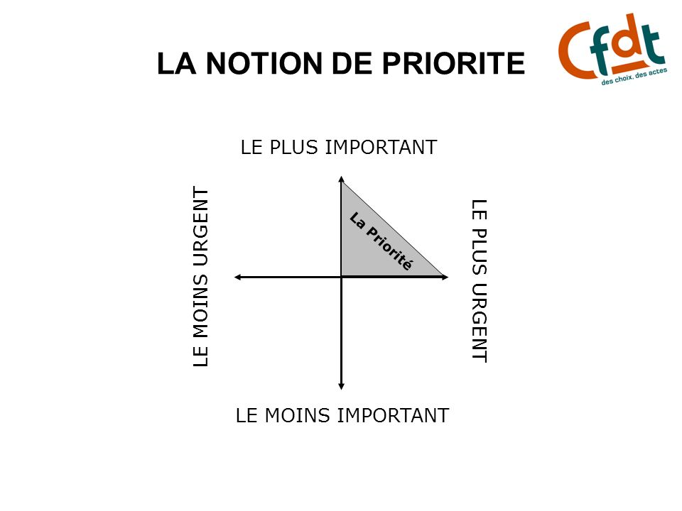 LA NOTION DE PRIORITE LE PLUS IMPORTANT LE MOINS URGENT LE PLUS URGENT