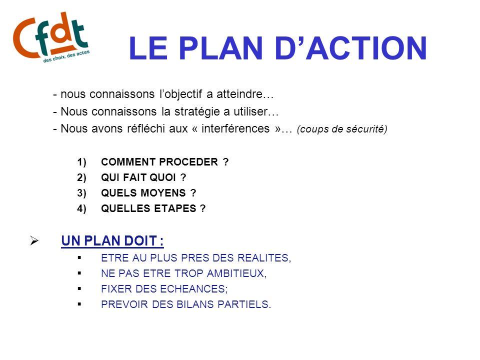 LE PLAN D'ACTION UN PLAN DOIT :