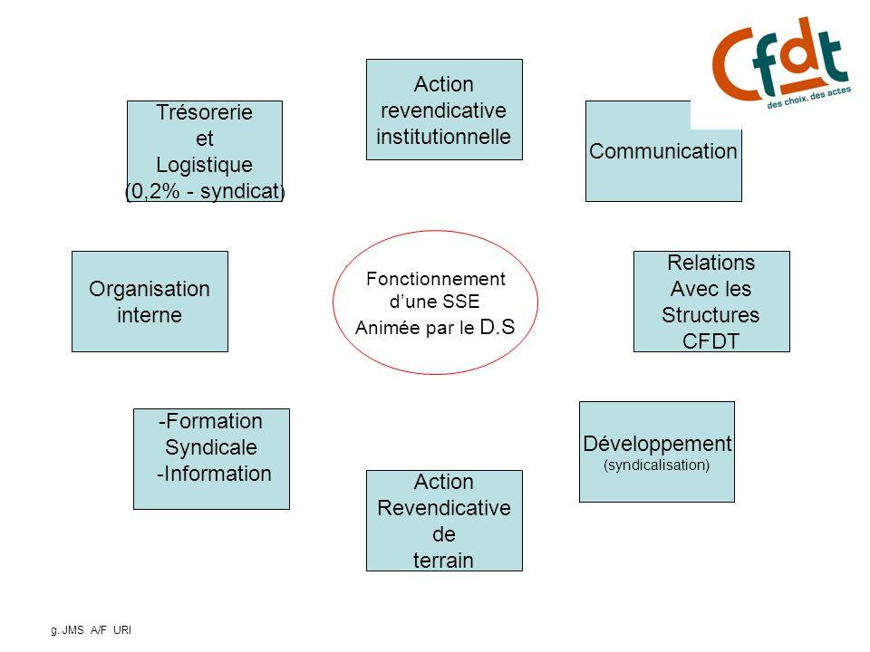 3 Action revendicative institutionnelle Trésorerie et Logistique
