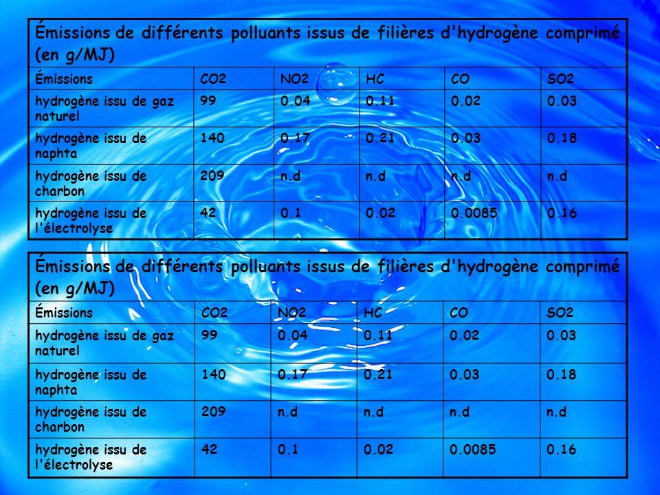 Émissions de différents polluants issus de filières d hydrogène comprimé (en g/MJ)