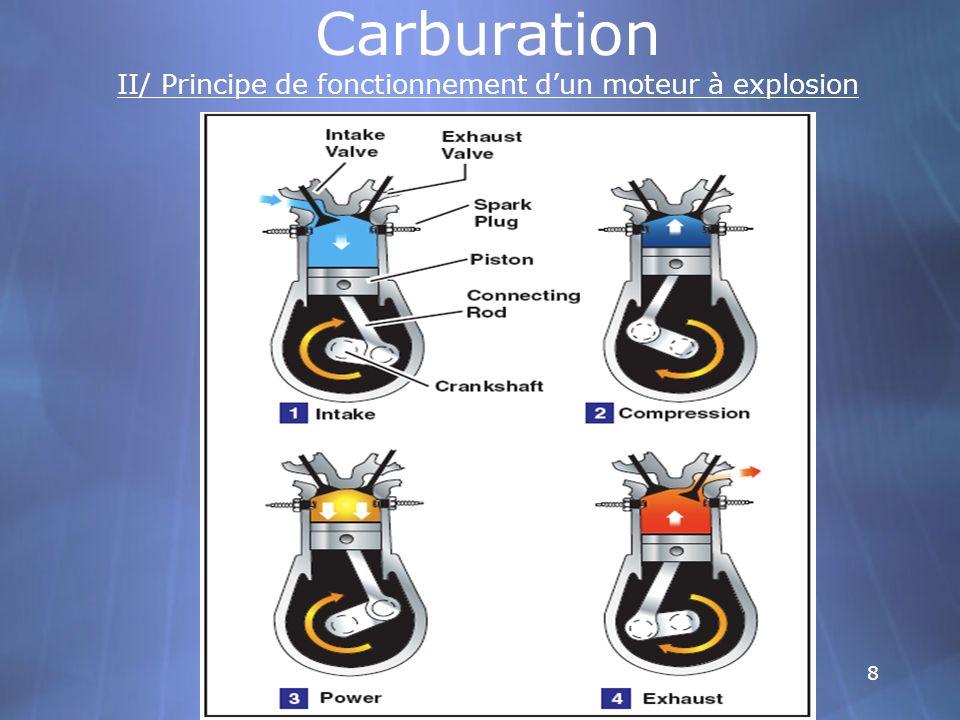 Carburation II/ Principe de fonctionnement d'un moteur à explosion