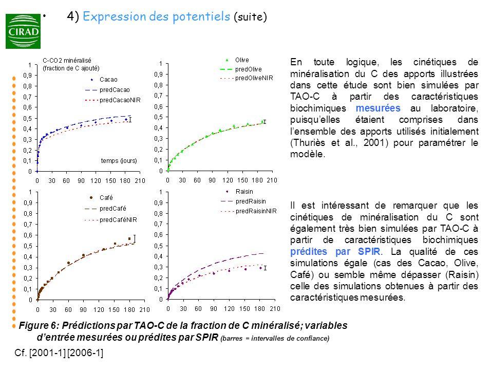 4) Expression des potentiels (suite)