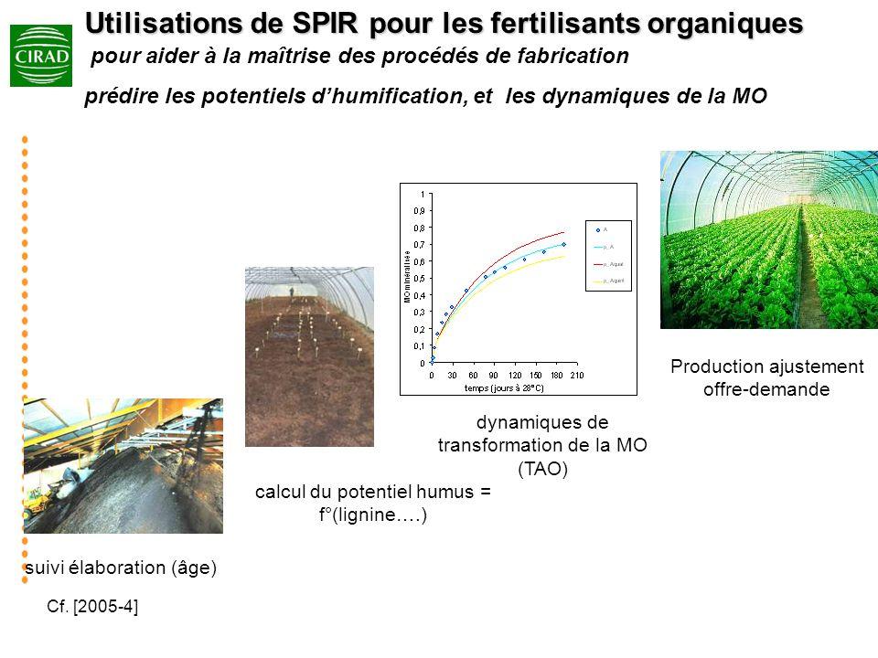 Utilisations de SPIR pour les fertilisants organiques pour aider à la maîtrise des procédés de fabrication