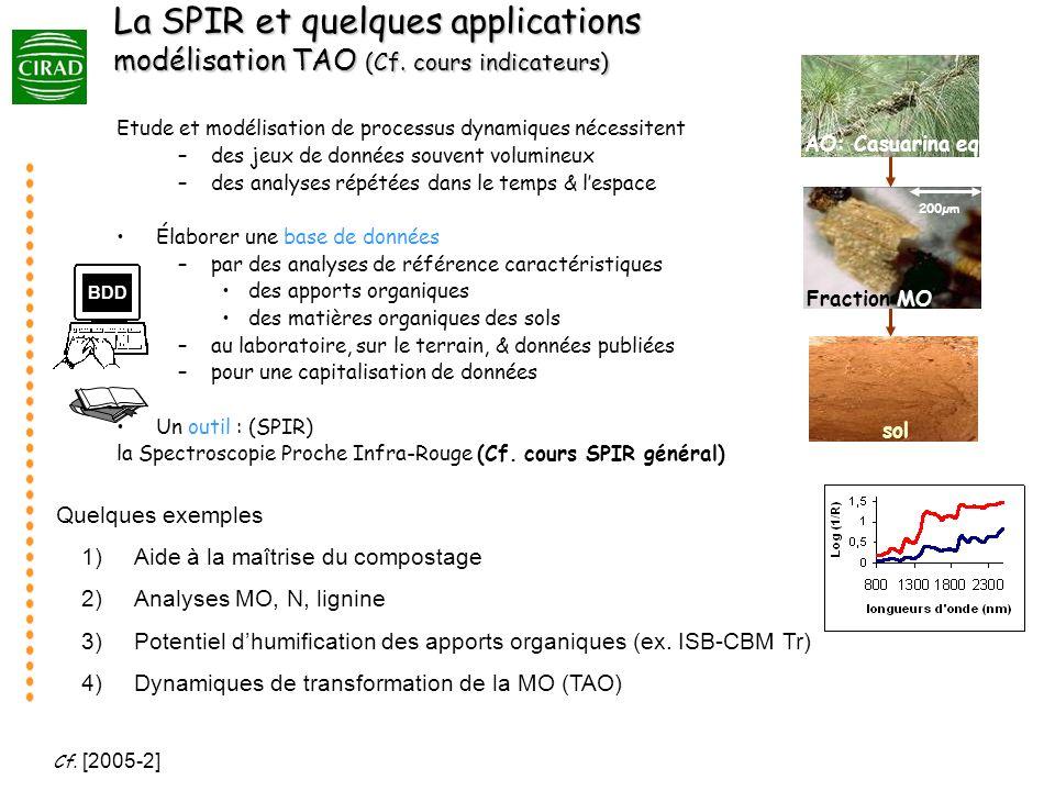 La SPIR et quelques applications modélisation TAO (Cf
