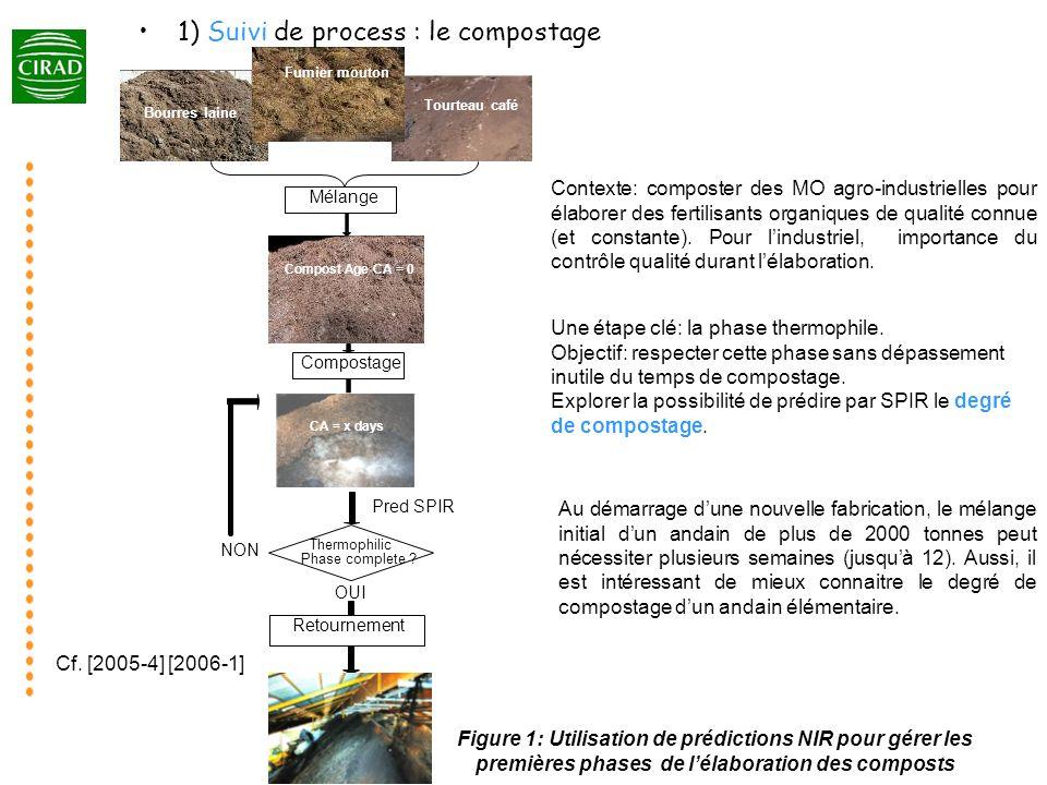 1) Suivi de process : le compostage