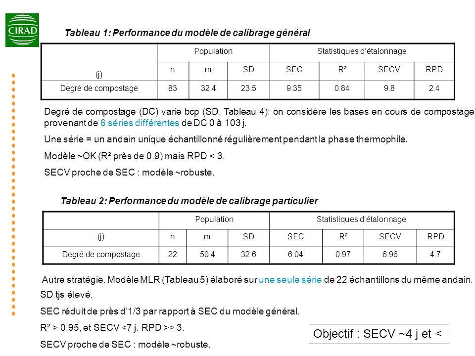 Objectif : SECV ~4 j et <