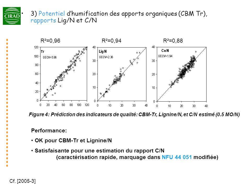 3) Potentiel d'humification des apports organiques (CBM Tr), rapports Lig/N et C/N