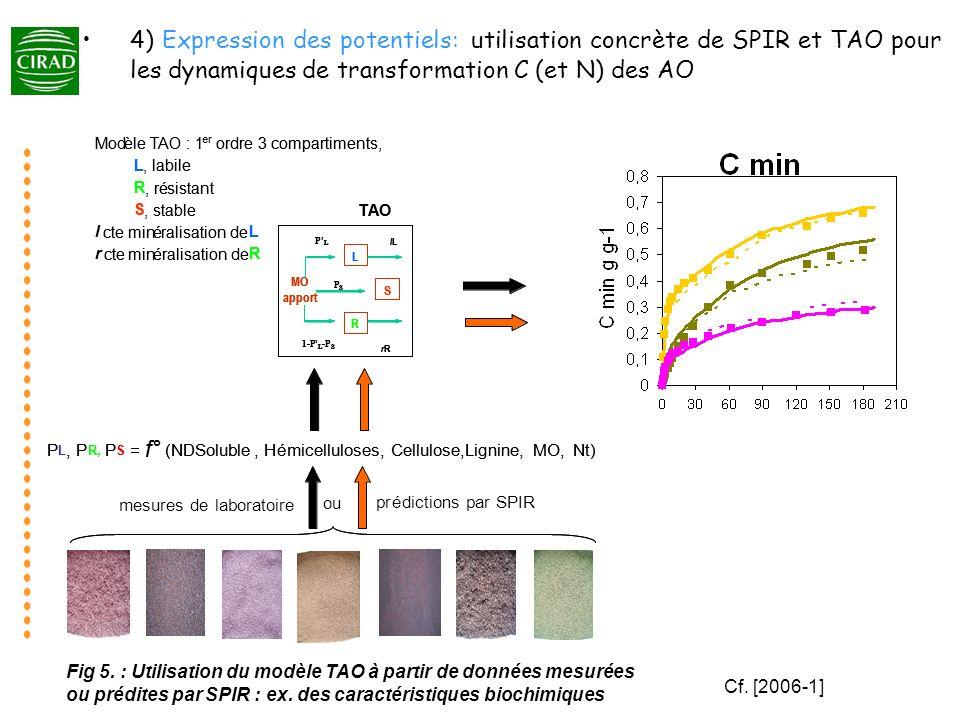 4) Expression des potentiels: utilisation concrète de SPIR et TAO pour les dynamiques de transformation C (et N) des AO
