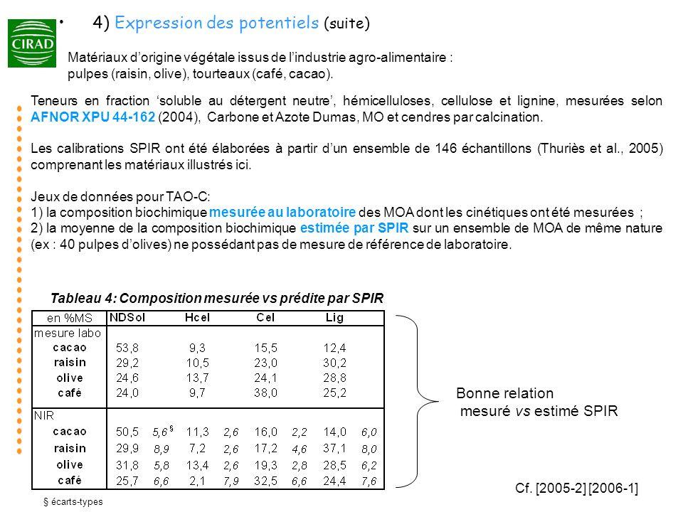 Tableau 4: Composition mesurée vs prédite par SPIR