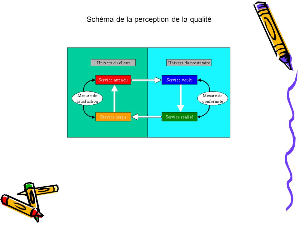 Schéma de la perception de la qualité