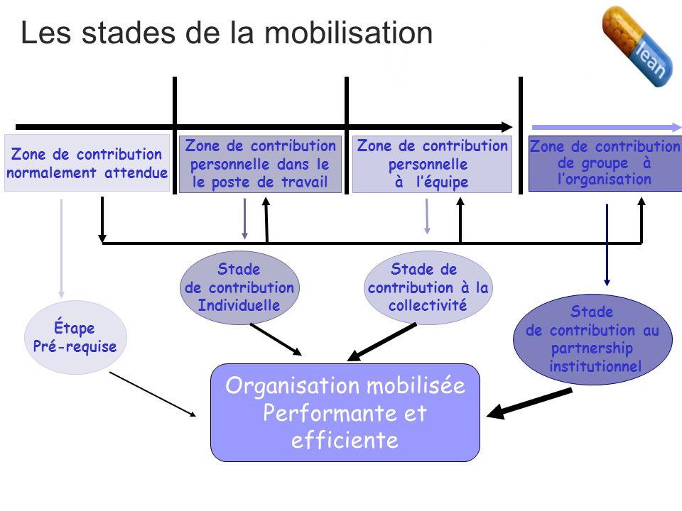 Les stades de la mobilisation