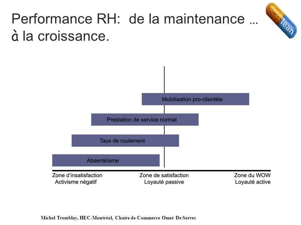 Performance RH: de la maintenance … à la croissance.