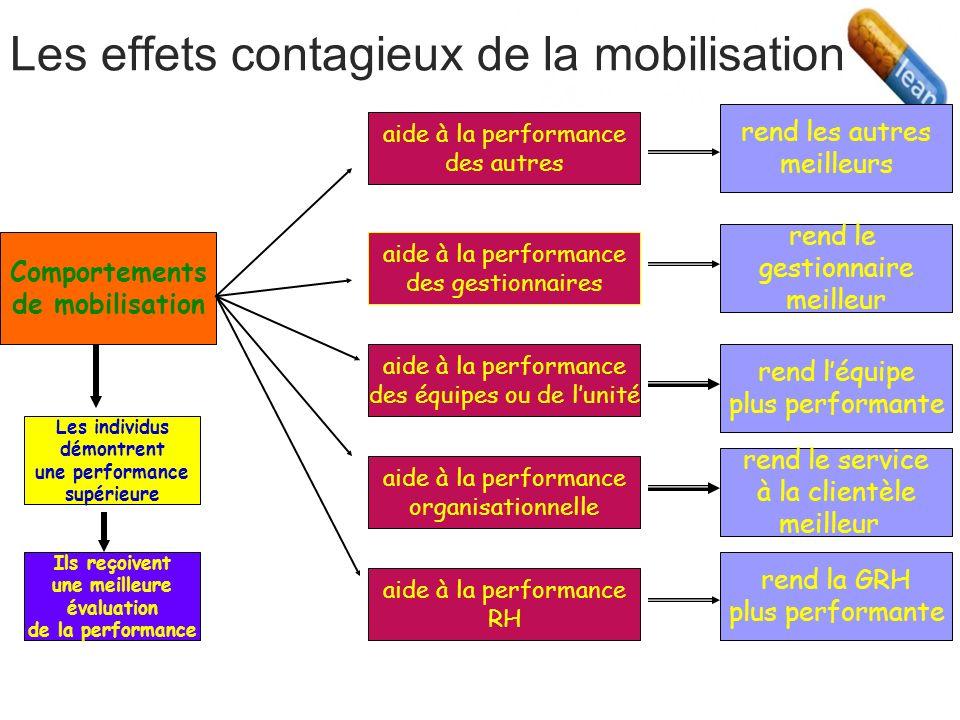 Les effets contagieux de la mobilisation