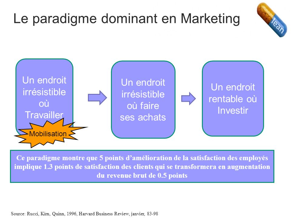 Le paradigme dominant en Marketing