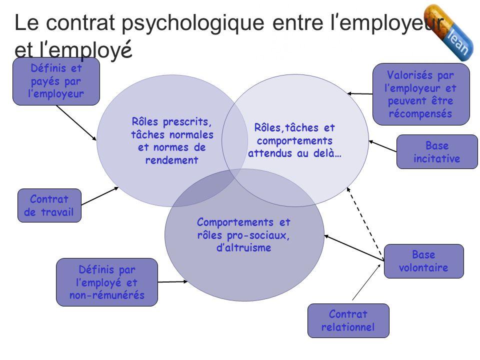 Le contrat psychologique entre l'employeur et l'employé