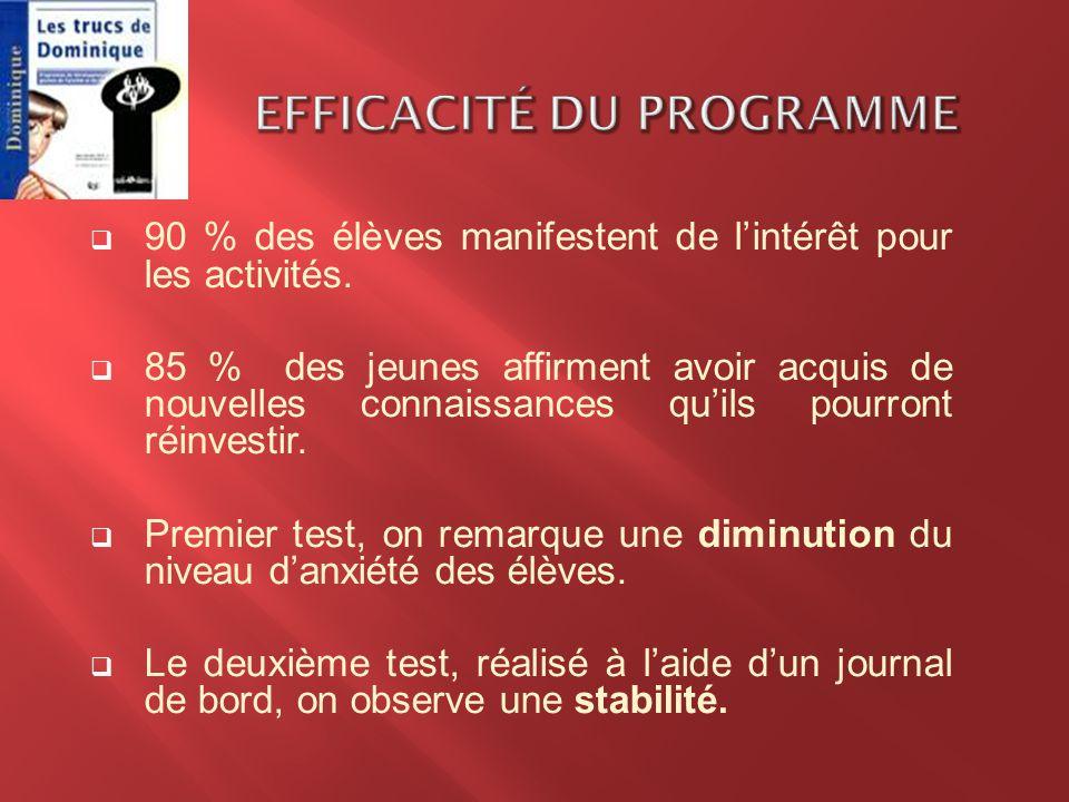 Efficacité du programme