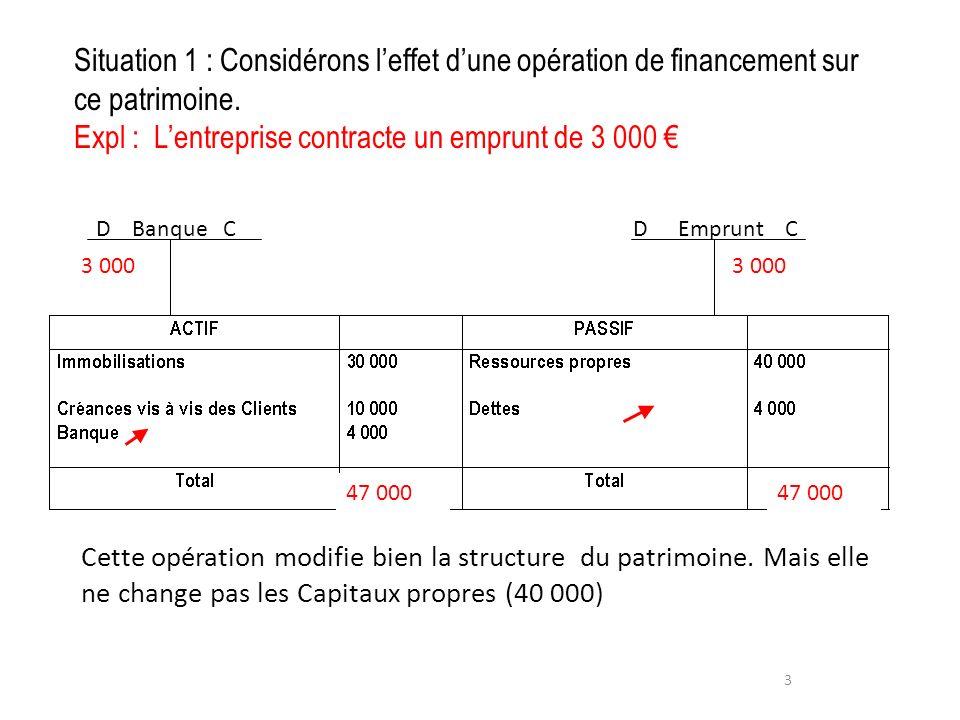 Situation 1 : Considérons l'effet d'une opération de financement sur ce patrimoine. Expl : L'entreprise contracte un emprunt de 3 000 €