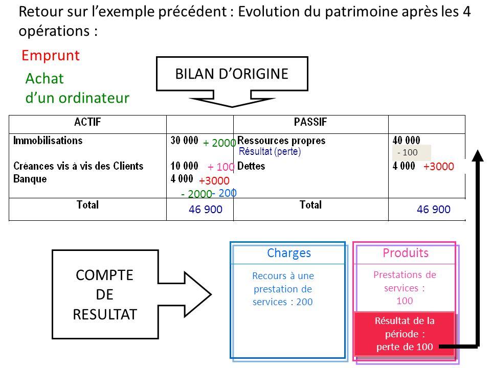 Retour sur l'exemple précédent : Evolution du patrimoine après les 4 opérations :