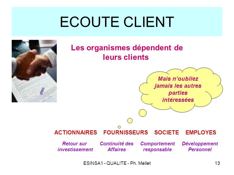 ECOUTE CLIENT - Les organismes dépendent de leurs clients