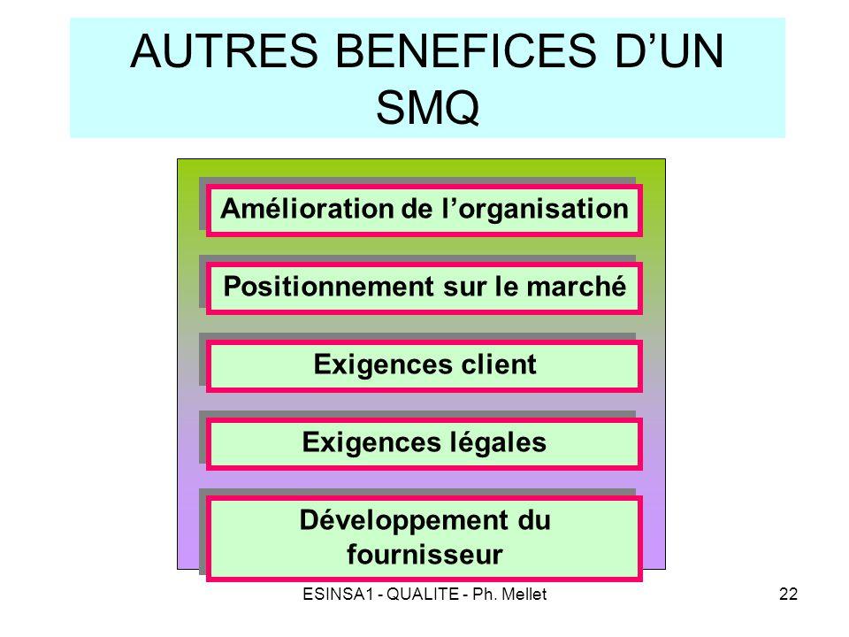 AUTRES BENEFICES D'UN SMQ