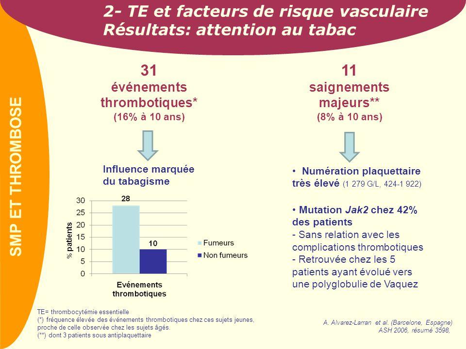 2- TE et facteurs de risque vasculaire Résultats: attention au tabac