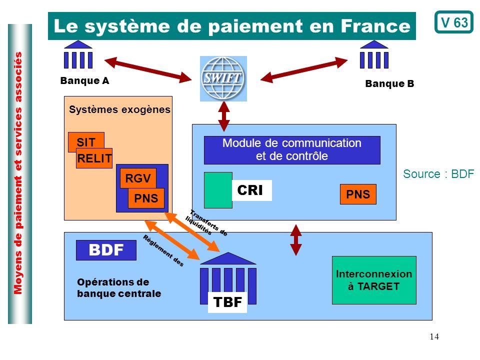 Le système de paiement en France
