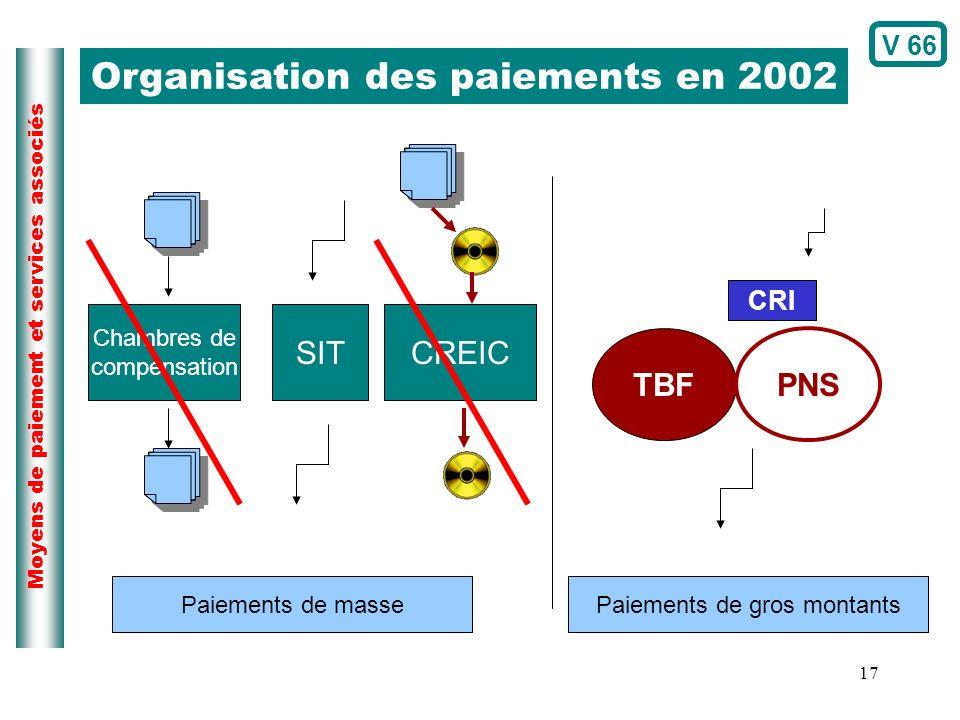 Organisation des paiements en 2002