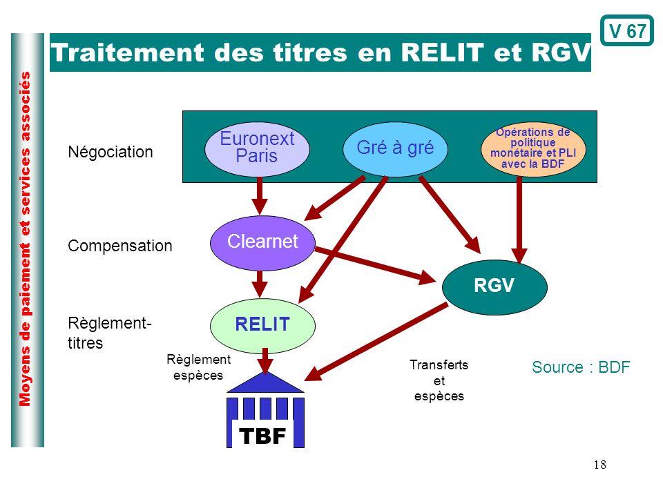 Traitement des titres en RELIT et RGV