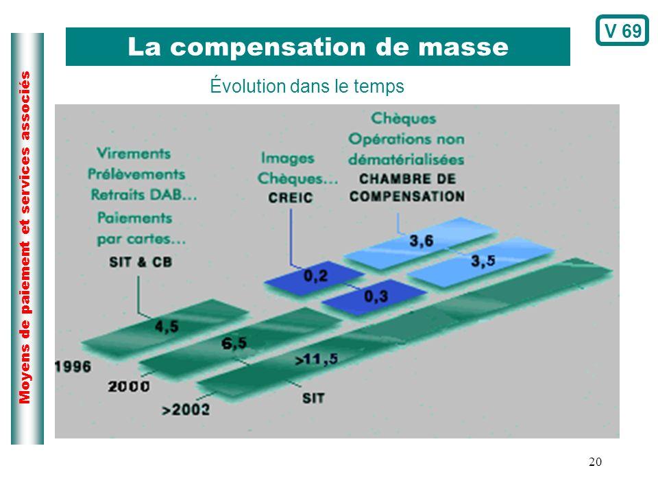 La compensation de masse
