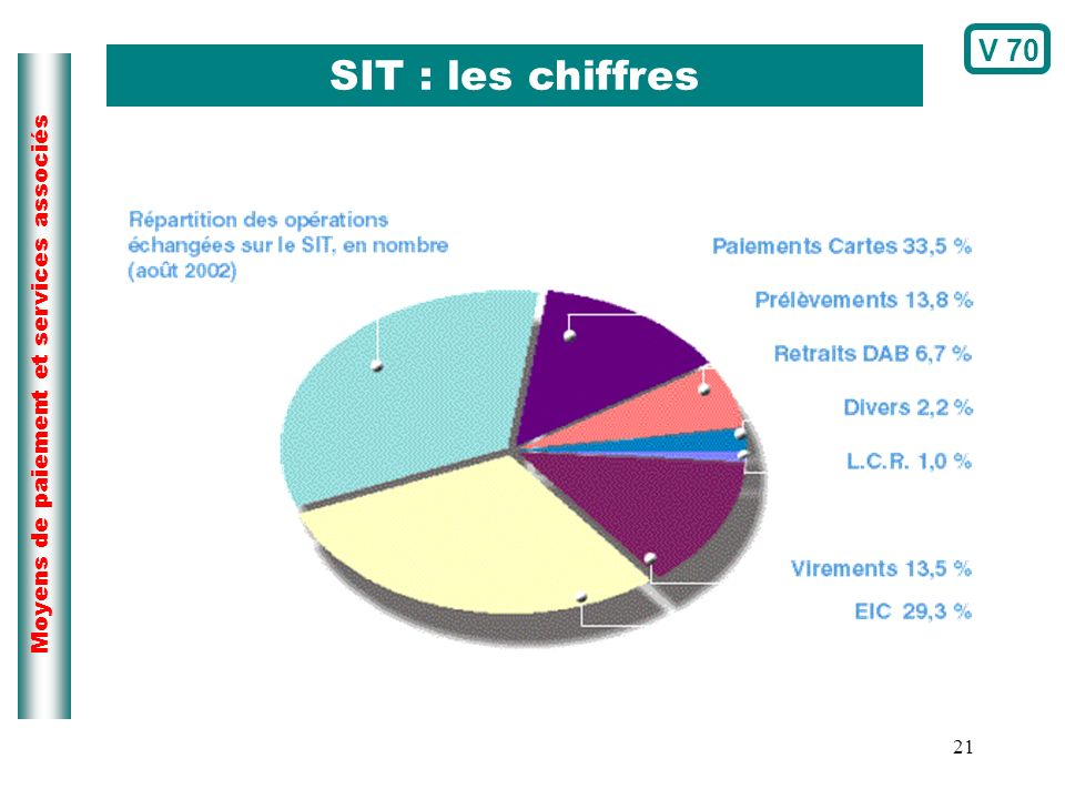 V 70 SIT : les chiffres Page du cours N°173