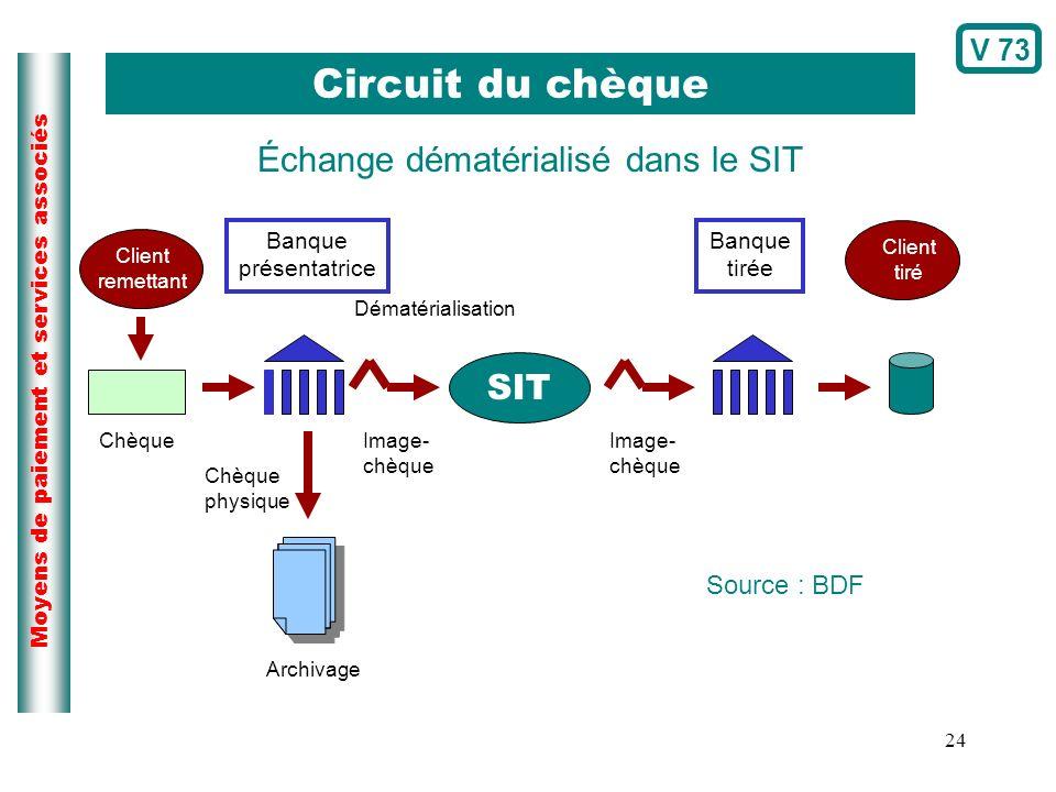 Circuit du chèque Échange dématérialisé dans le SIT SIT V 73