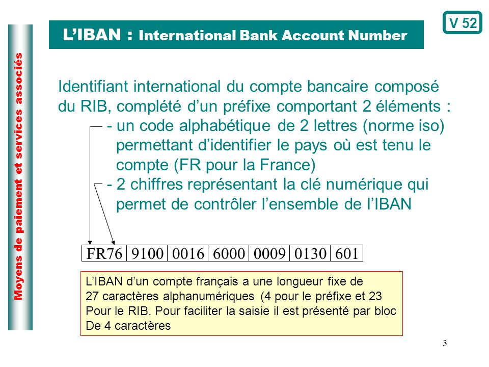 L'IBAN : International Bank Account Number