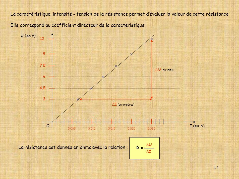 Elle correspond au coefficient directeur de la caractéristique