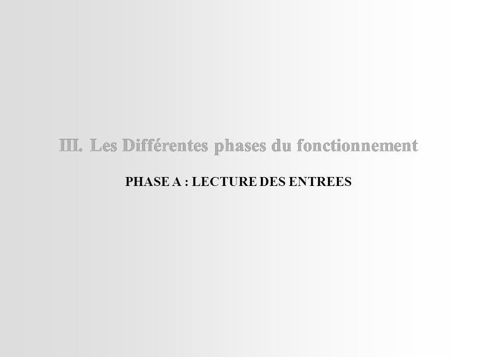 III. Les Différentes phases du fonctionnement