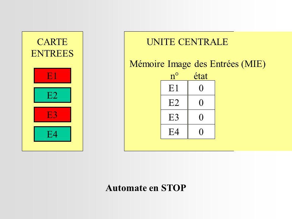 CARTE ENTREES. UNITE CENTRALE. Mémoire Image des Entrées (MIE) E1. n° état. E1. E2. E2. E3.