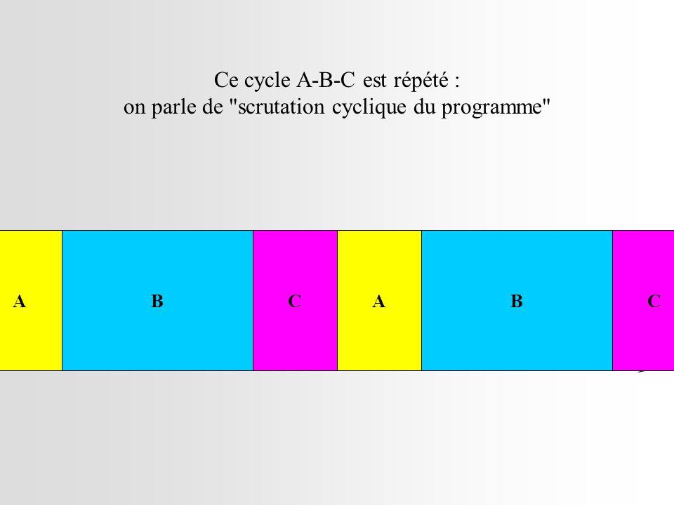 Ce cycle A-B-C est répété :