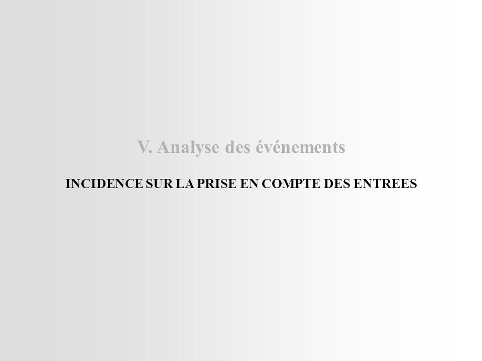 V. Analyse des événements INCIDENCE SUR LA PRISE EN COMPTE DES ENTREES