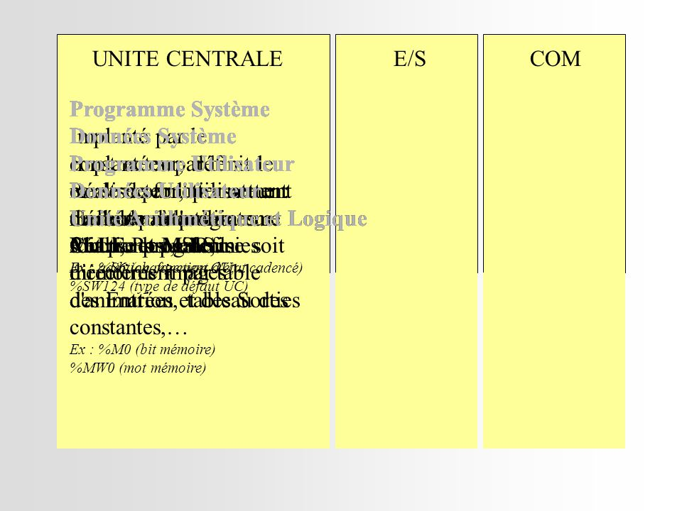 Programme Utilisateur Données Utilisateur