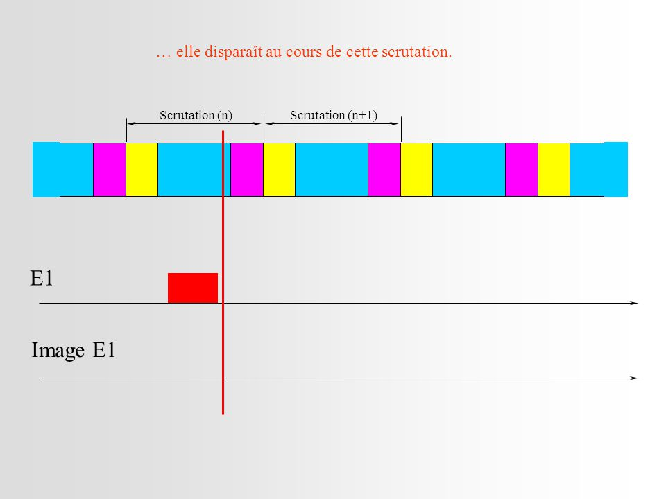 E1 Image E1 … elle disparaît au cours de cette scrutation.