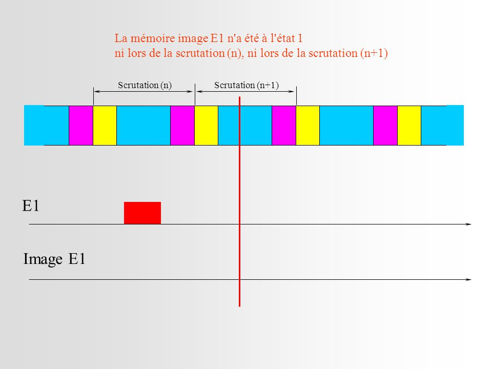 E1 Image E1 La mémoire image E1 n a été à l état 1