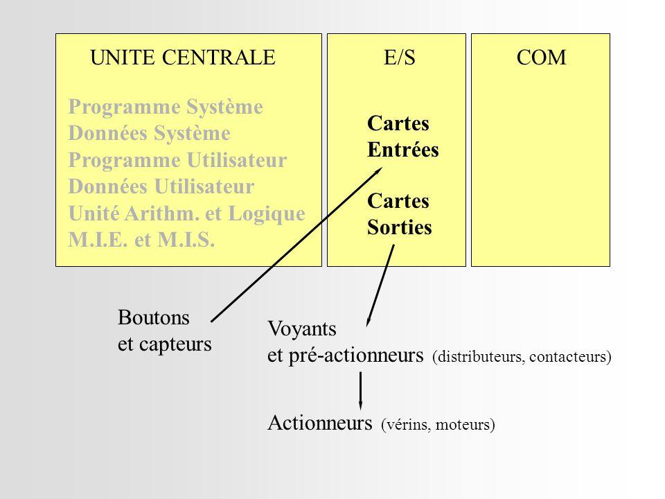 UNITE CENTRALE E/S. COM. Programme Système. Données Système. Programme Utilisateur. Données Utilisateur.