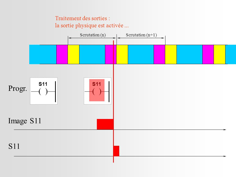Image S11 S11 Progr. ( ) ( ) Traitement des sorties :