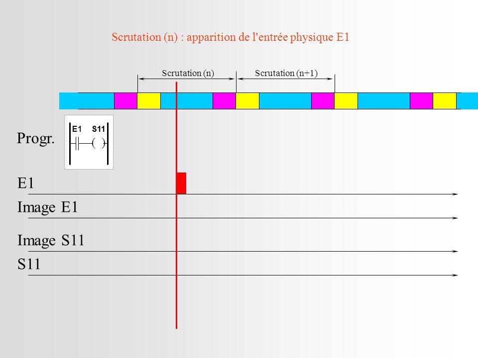 Scrutation (n) : apparition de l entrée physique E1