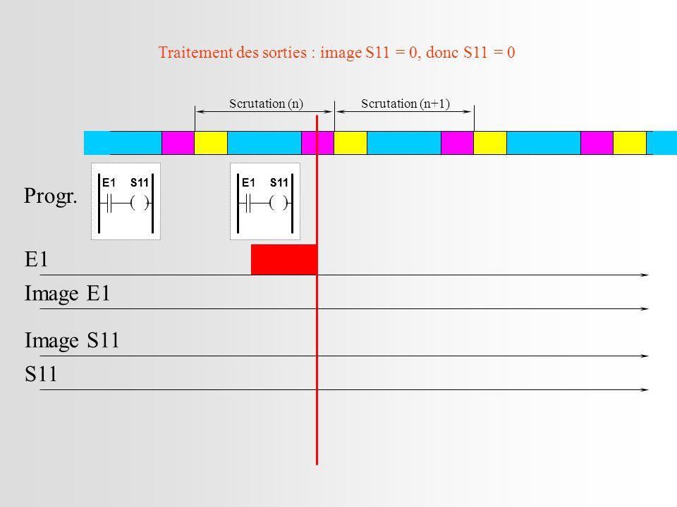 Traitement des sorties : image S11 = 0, donc S11 = 0