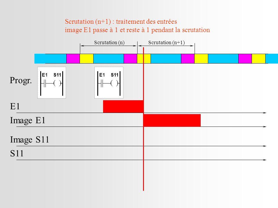 Scrutation (n+1) : traitement des entrées