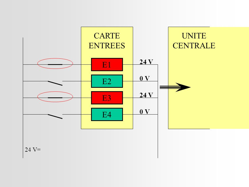 CARTE ENTREES UNITE CENTRALE 24 V E1 0 V E2 24 V E3 0 V E4 24 V=
